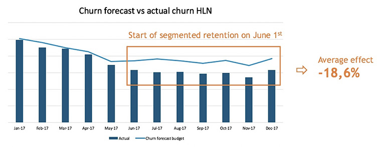 Data experts also compare their churn forecast vs. the actual churn experienced.