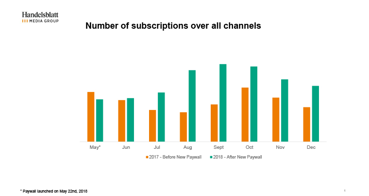 The number of subscriptions increased substantially during the year after launching the new Handelsblatt paywall.