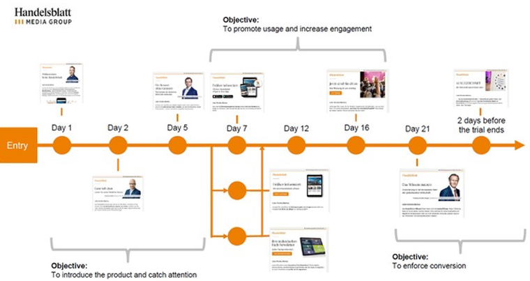 Handelsblatt developed an individual customer journey through e-mail that has helped to boost engagement and keep subscribers.