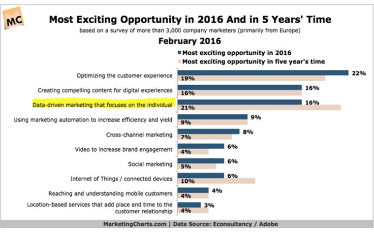 McClatchy predicts that data-driven marketing will continue to gain importance over the next five years.