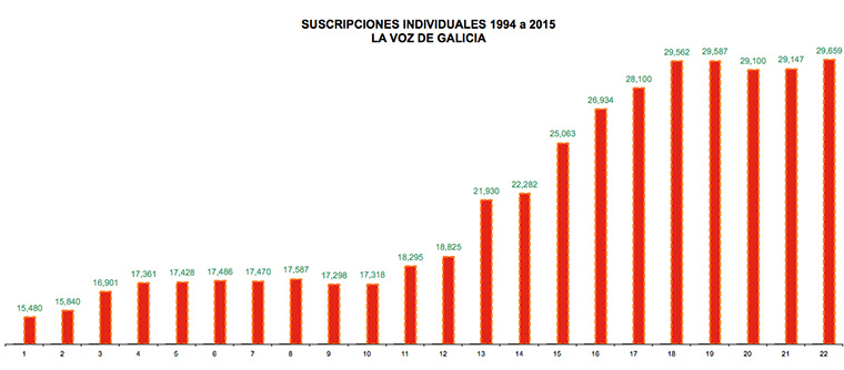 New strategies focusing on high-value, subscription customers allowed La Voz de Galicia to keep growing, even while overall Spanish newspaper circulation declined.