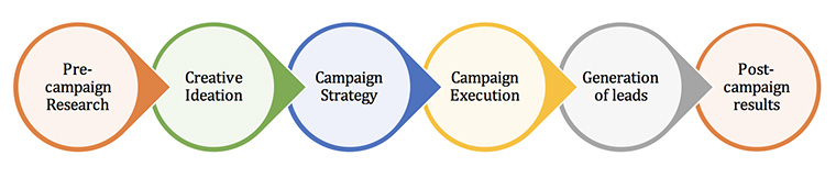 The Hindu Group created a step-by-step process to plan and execute its multi-faceted campaign.