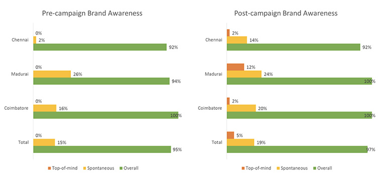 The campaign succeeded in raising brand recall and awareness in just 6 week's time.