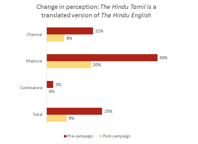 Post-campaign, fewer people saw The Hindu Tamil as a mere translation of The Hindu English.