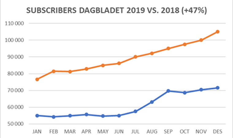 Digital subscriptions for Dagbladet Pluss have grown 47% in the past year alone.