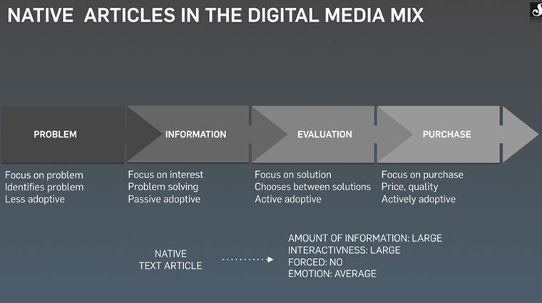 Different types of native articles can play a role at each stage of the funnel.
