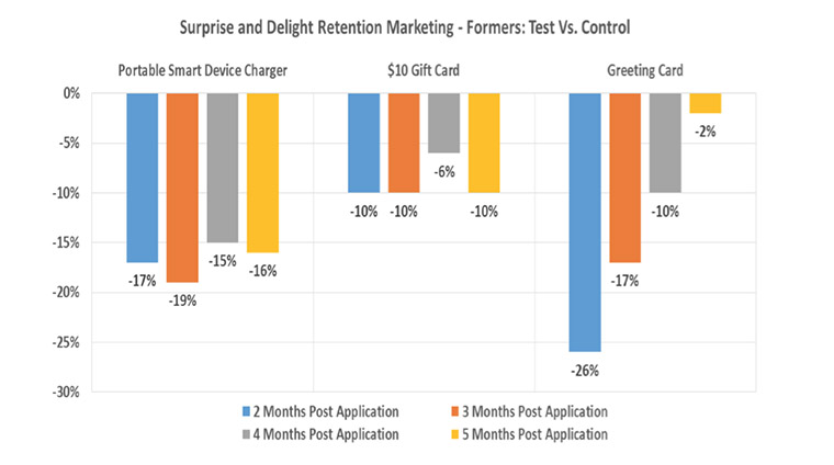 "Different ""surprise and delight"" incentives yielded different results, and some had a longer-lasting effect than others. This information helps tailor retention campaigns and reduce churn."