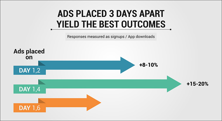 In some cases, ads that are smaller and more frequent can be as effective or even yield better results than larger ads.