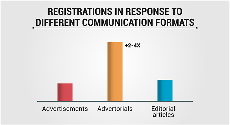 One perhaps unsurprising but powerful finding in the study is that advertorials tend to yield a much greater response than typical advertisements or editorial content.