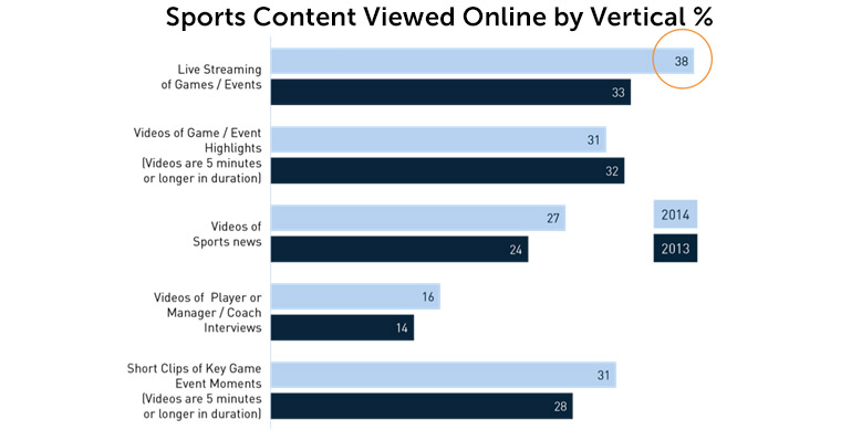 When it comes to sports, viewers like a variety of content.