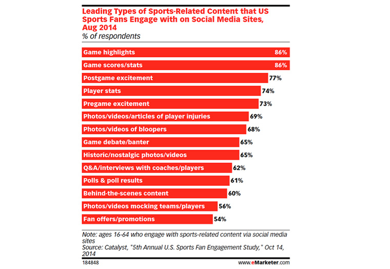 The vast majority of sports fans watch highlights on social media.
