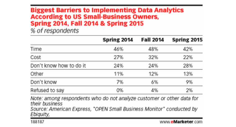 One-quarter of small businesses simply don't know what to do with data they have.