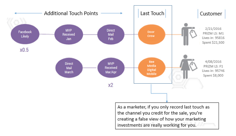 Many marketers only look at the last point of touch before a purchase is made.