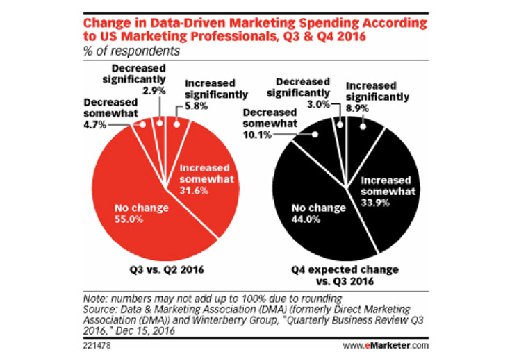 Data drives many marketing decisions.