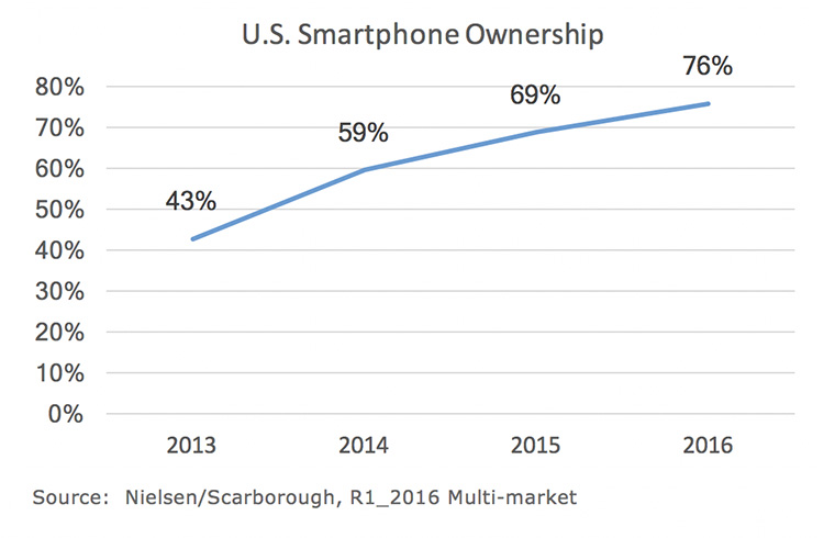 Smartphone ownership continues to rise.