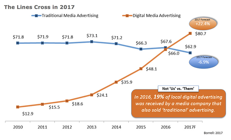 Digital advertising is increasing as traditional advertising decreases.