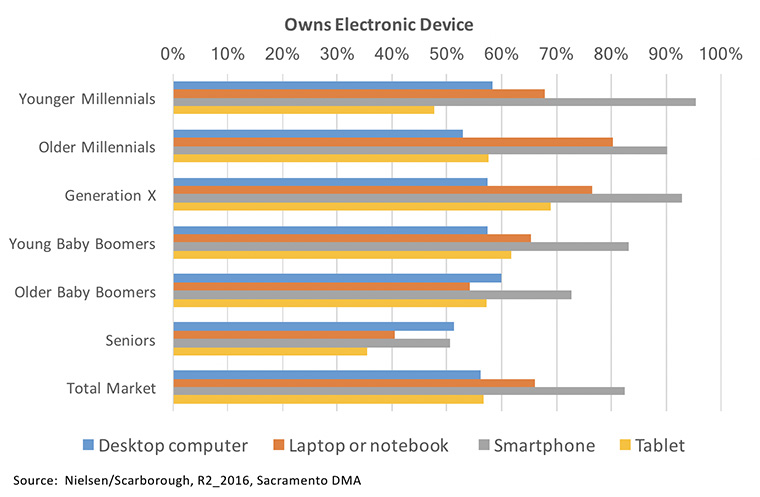 Younger people are much more likely to own smartphones and tablets.