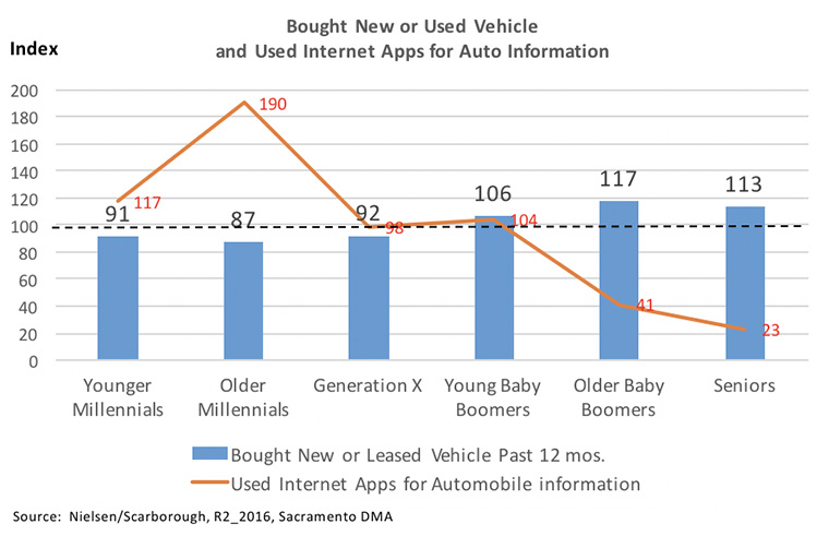 Younger generations use apps to research cars, but Baby Boomers and seniors are more likely to buy them.