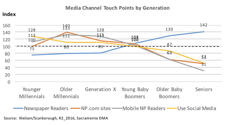 Media companies need to understand how different generations use various channels.