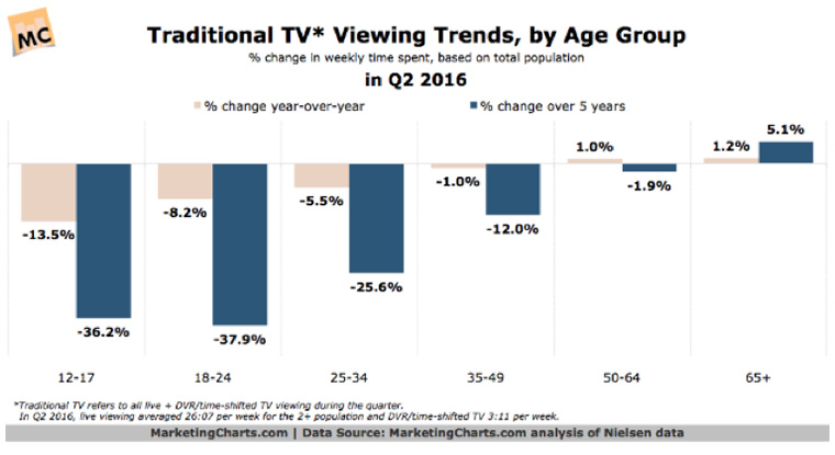 Traditional TV viewing habits are drastically changing.
