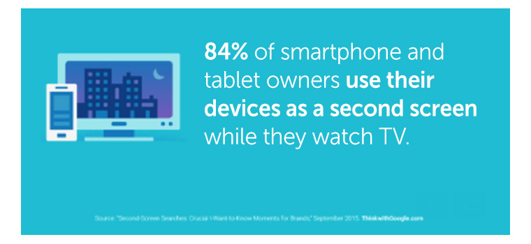 People are increasingly engaging in device use while watching television.