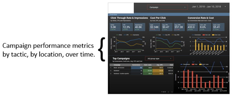 Share trend data with clients so they know what works for certain types of consumers under particular circumstances.