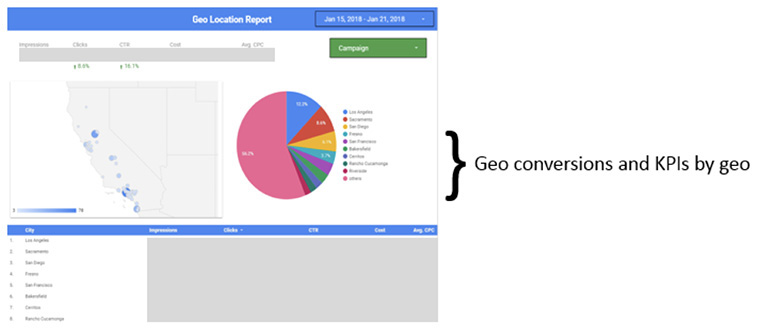 Geographical data can be particularly helpful in planning future campaigns.