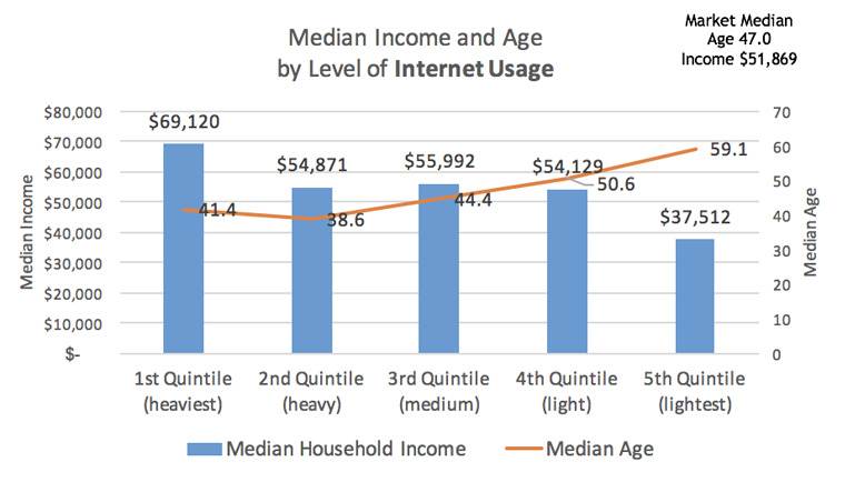Those with the lightest usage tend to have the highest median age.