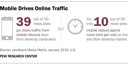 Infographics showing differences in online traffic between mobile devices and desktop computers.