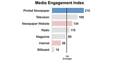 reasons to advertise in newspapers graph