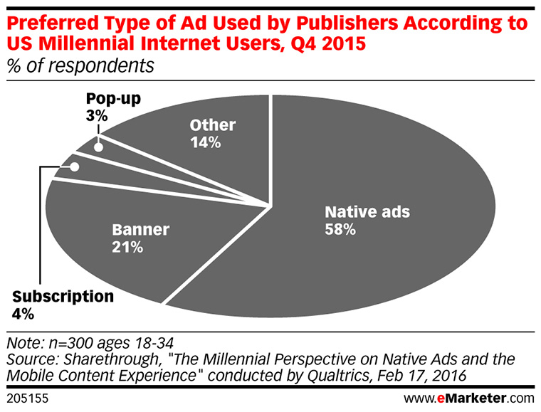 Millennials prefer native advertising over other types of digital advertisements.