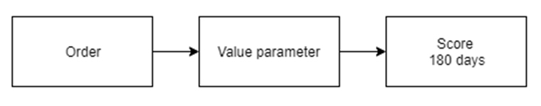 The value parameter.