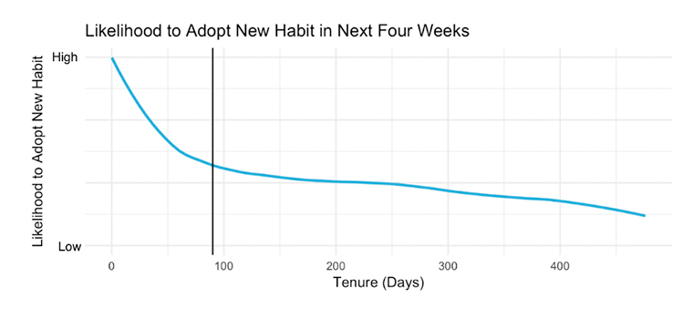 New reader habits are most likely to occur early in the subscription process.