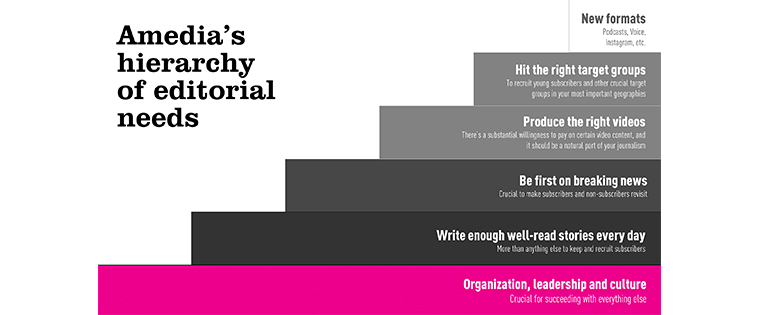 Amedia's hierarchy of editorial needs.