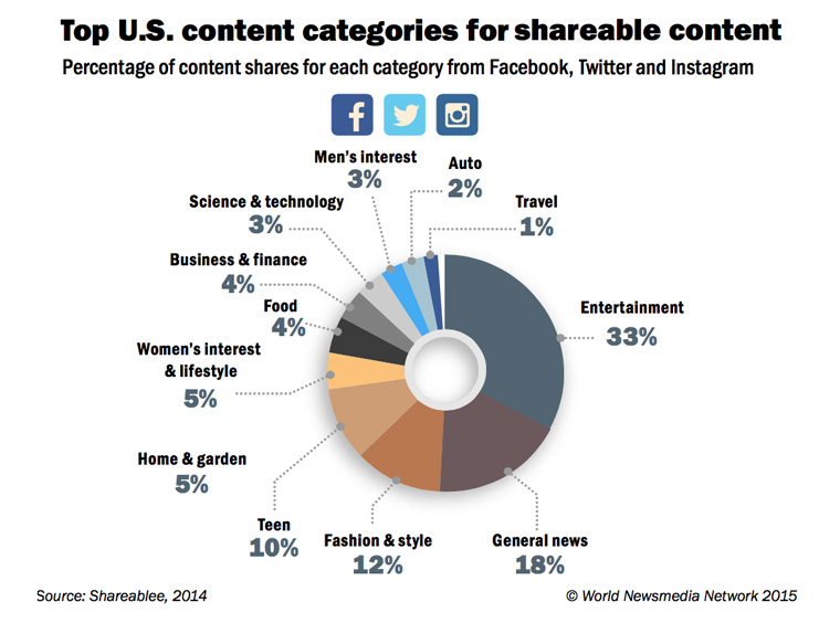 Entertainment is the most shareable content, followed by news.