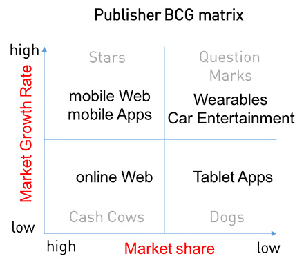BCG matrix shows Mobile web and app with the highest growth rate and market share.