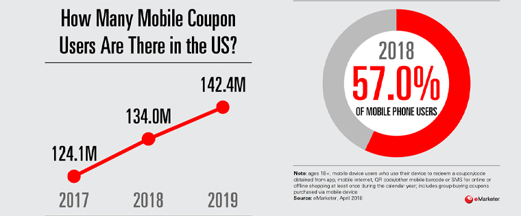 Mobile coupon users are on the rise, according to eMarketer.