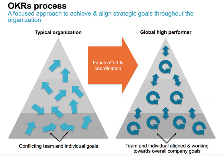 OKRs help ensure that individual and company goals are aligned.