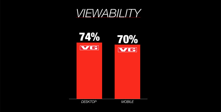 Viewability at VG is now 74% on desktop and 70% on mobile.