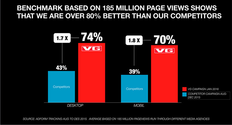 VG's online advertisements are viewed nearly twice as often as those published on competitors' Web sites.