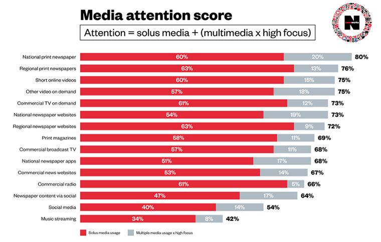 Readers pay attention to print newspapers more than any other media.