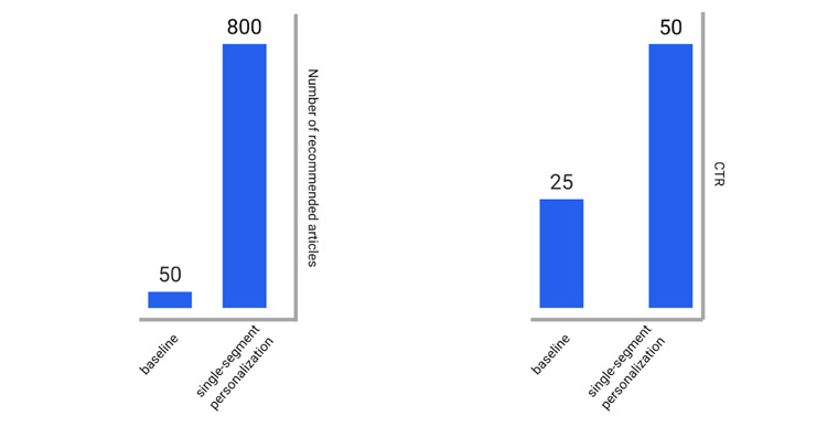 The figure on the left shows the average number of different articles recommended to the reader. The figure on the right shows the average number of clicks to recommended articles by a user in a group.