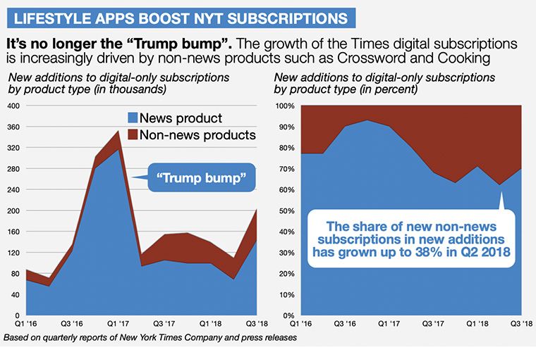 INMA: How New York Times is disrupting magazines