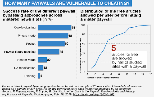 INMA: Patching holes in paywalls, promoting journalism