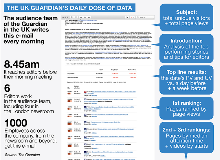 INMA: What's the backup plan for news brands after Facebook