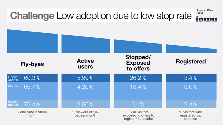 A low adoption rate due to stop rate is a big challenge with user registration.