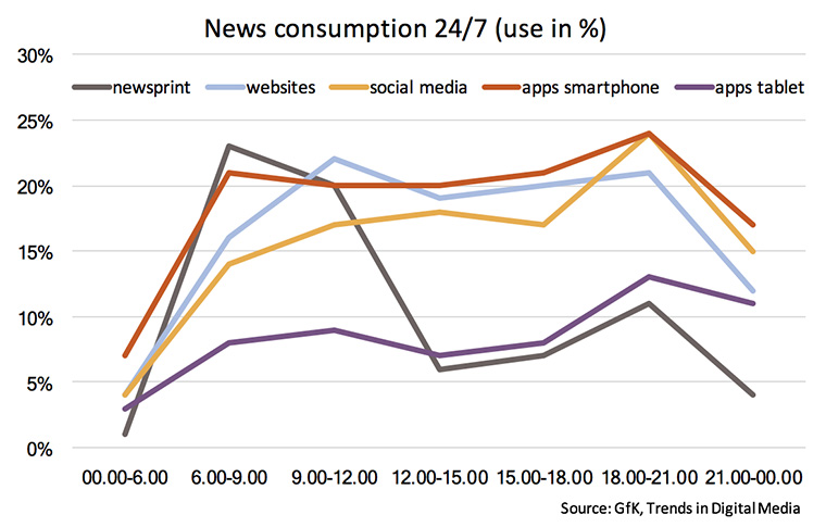 Dutch news consumers use different devices at different times of the day.