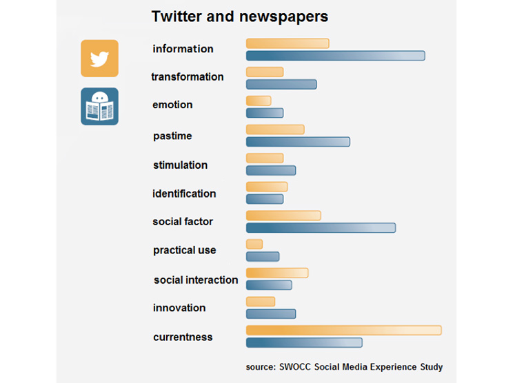 Of the eight social media platforms studied, Twitter had the most in common with news media companies.