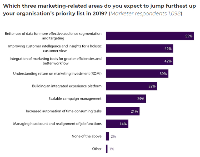 Audience targeting using data is a top priority for many marketers.