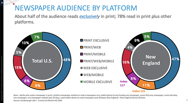 Understanding the platforms on which people consume news offers insight into audience members.